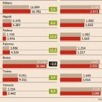 Immobiliare Roma : ancora il mercato più importante