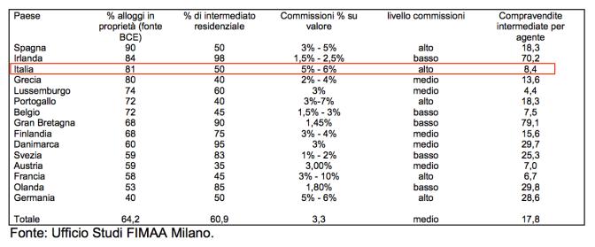 dati intermediazioni europa
